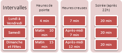 Horaires Tramway T6